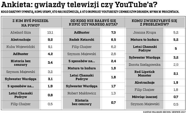 Ankieta: gwiazdy telewizji czy YouTube'a?