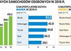 Rekord sprzedaży nowych aut w Polsce. Najlepszy wynik w tym stuleciu
