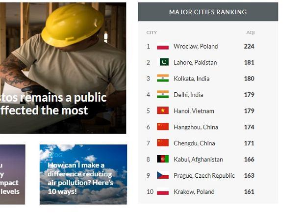 Ranking zanieczyszczonych miast