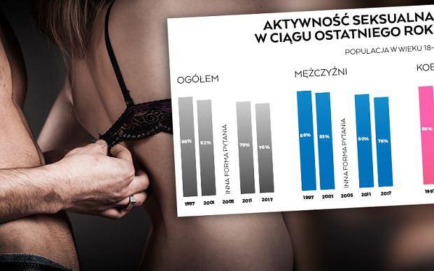 Masturbacja nie jest zła, zdradę umiemy ukryć, zresztą bywa dla związku zbawienna... Seksualny obraz Polaków zadziwia