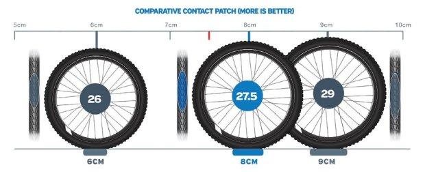 Porównanie kół MTB