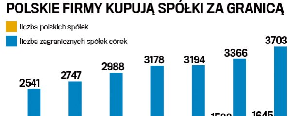 Sukces. Polskie firmy id� na Zach�d. Przejmowa� zagraniczne sp�ki