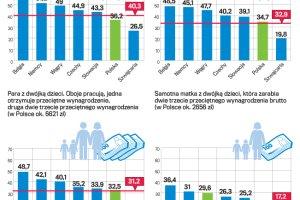 Biedny ma w Polsce pod g�r�. Podatki za wysokie czy system niesprawiedliwy?