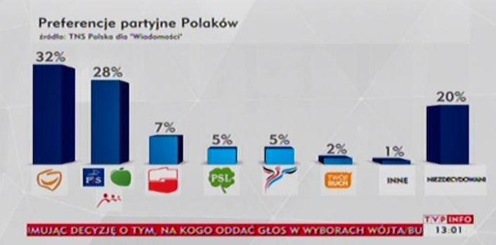 Sondaż TNS Polska