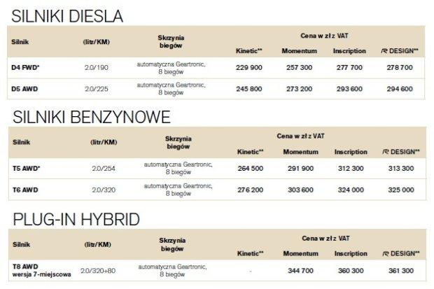 Nowe Volvo Xc90 Znamy Ceny W Polsce
