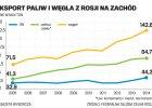 Rosja zalewa Europ� tanim w�glem i paliwami