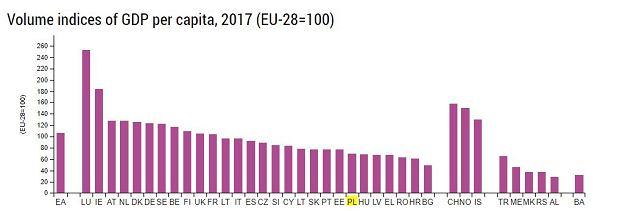 PKB w UE za rok 2017
