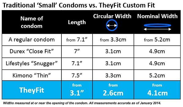 Tabela rozmiarów prezerwatyw