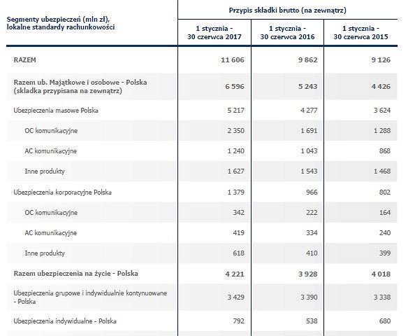 Wyniki segmentów ubezpieczeń PZU