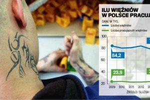 Gdy zatrudnienie jest nagrod�. 14,5 tys. wi�ni�w w Polsce pracuje za darmo