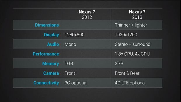 Comparison of old and new Nexus