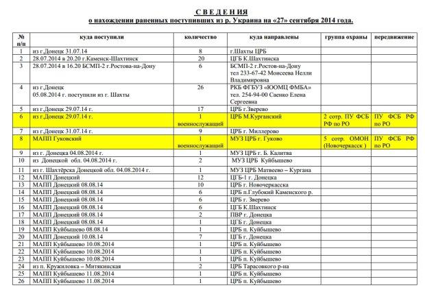 Новости за 7 декабря 2014. Участие российских войск в войне на Донбассе по