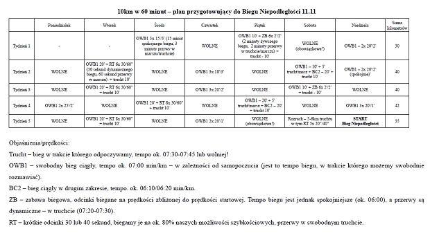 Plan treningowy do biegu na 10 km na 60 minut
