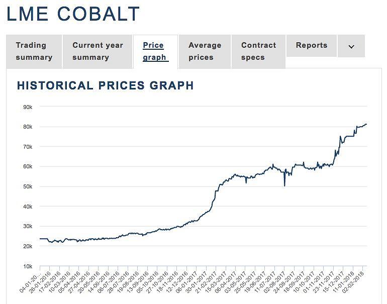 Cena za tonę kobaltu od początku 2016 roku
