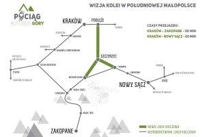 Rządowe gwarancje na szybką kolej na Podhale i Sądecczyznę