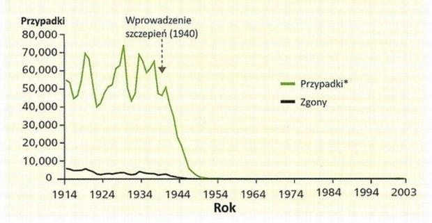 Skuteczno�� szczepie� przeciw b�onicy w Anglii i Walii w latach 1914-2003