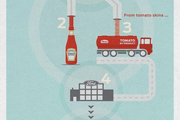Ford chce produkować części do samochodów z... resztek pomidorów