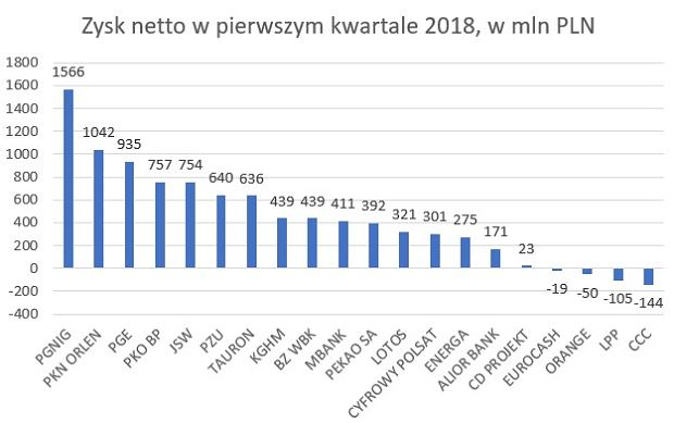 Największy zysk w pierwszym kwartale 2018 roku osiągnął PGNiG