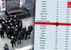 """Spadek Polski w prestiżowym rankingu stanu demokracji """"The Economist"""". Nasz kraj za Jamajką oraz Trynidadem i Tobago"""