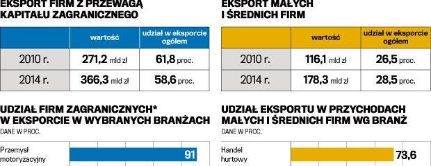 Polski handel z nadwy�k�. Historyczny wynik