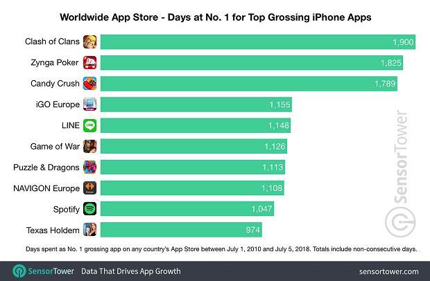 App Store - najlepiej zarabiające aplikacje