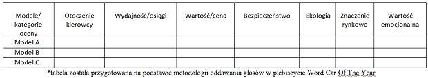 Karta do głosowania w Plebiscycie TheBestofMoto.pl