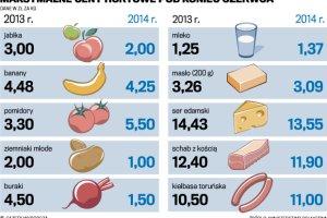 Ceny jednak rosn�? W czerwcu inflacja wynios�a 0,3 proc.