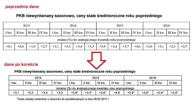 PKB Polski - zmiany