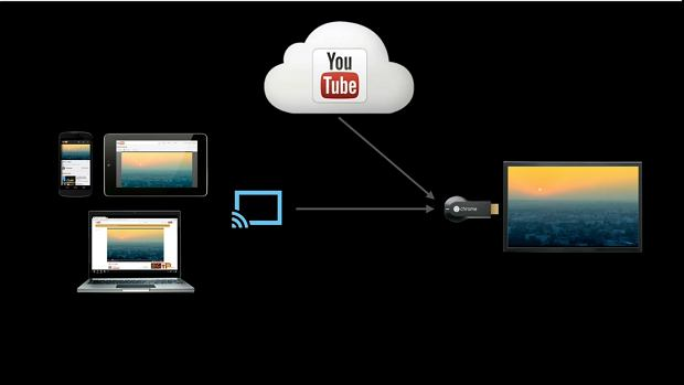 diagram of Chromecasta - streaming directly from the Internet