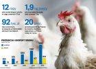 Polscy kr�lowie kurczak�w. Rosn� fortuny i moda na zdrowe mi�so