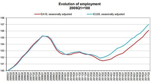 Zmiana liczby zatrudnionych w Unii Europejskiej