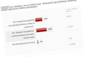 """""""Nie"""" dla �a�oby narodowej po �mierci gen. Jaruzelskiego. Tak uwa�a 58 proc. z Was [WYNIKI SONDY]"""