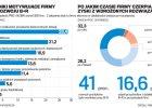 Polska w czo��wce innowacyjnych gospodarek? Ulgi brak, wi�c ma�e szanse