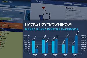 Globalne wypiera lokalne. Upadli polscy giganci social media: Nasza Klasa i Gadu-Gadu [FORMAT C:]