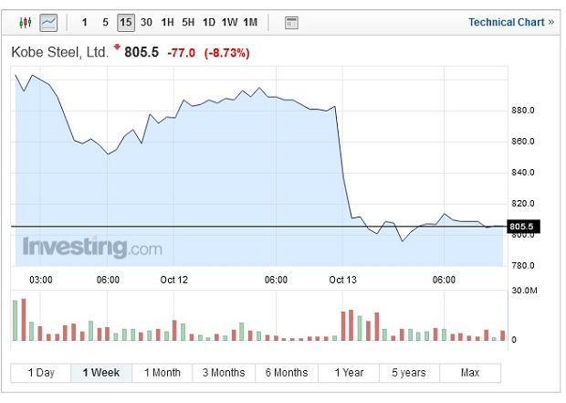 Notowania spółki Kobe Steel - wykres tygodniowy (zmiana procentowa dotyczy jednej sesji, z 13.10)