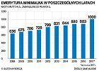 Sejm przegłosował nową waloryzację emerytur. I 1000 zł minimalnej emerytury