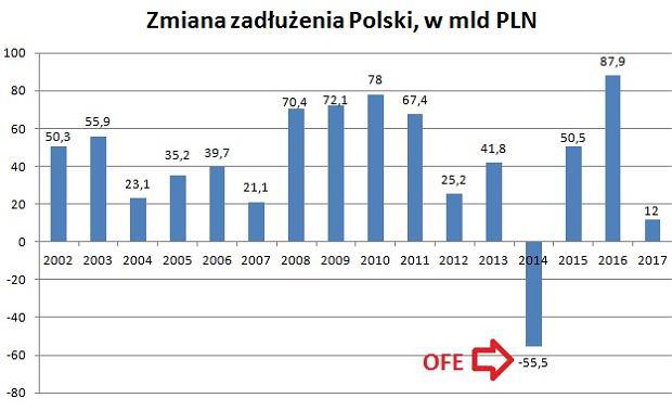 Zmiana zadłużenia publicznego Polski