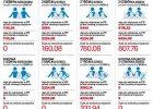 Kto zyska najwi�cej na zmianach ulgi na dzieci? I ile?