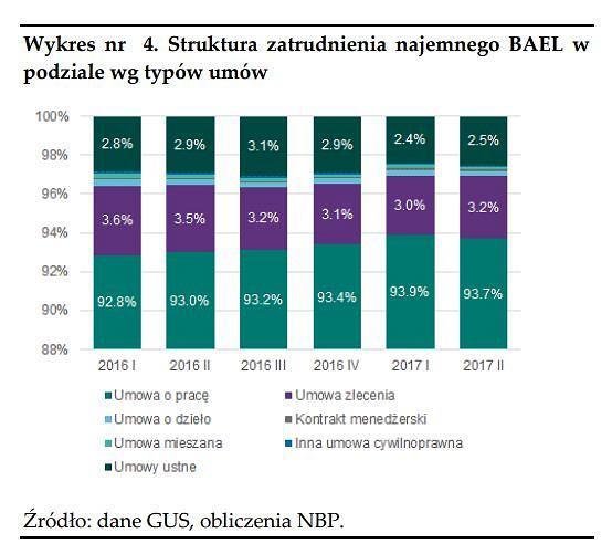 Raport o rynku pracy i sytuacji gospodarstw domowych