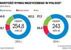 Google od �rody zagra muzyk� w Polsce. Gigant wchodzi na rynek