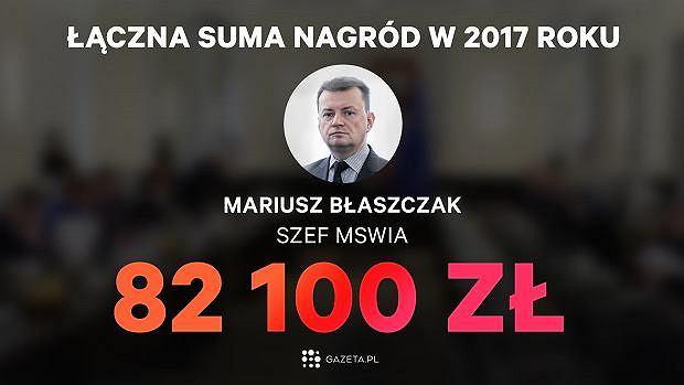 Łączna suma nagród dla Mariusza Błaszczaka w 2017 roku