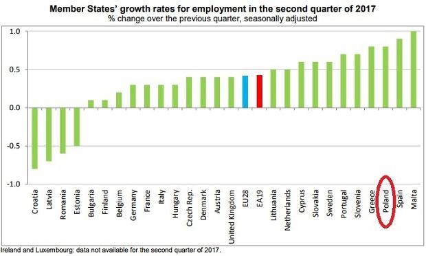 Wzrost zatrudnienia w państwach UE