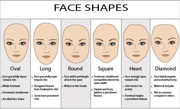 Co kształt twarzy mówi o twojej osobowości