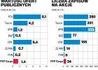 Akcje PKP Cargo maj� szans� na udany debiut