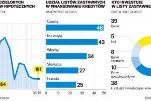 Banki hipoteczne i szansa na ta�sze kredyty mieszkaniowe w Polsce