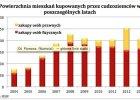 Ukrai�cy kupuj� coraz wi�cej mieszka� w naszym kraju