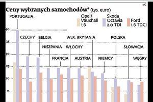 Auta w Polsce s� jednymi z najta�szych w Europie