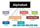 Alphabet, czyli uber-Google. Czy ta zmiana jest symboliczna?