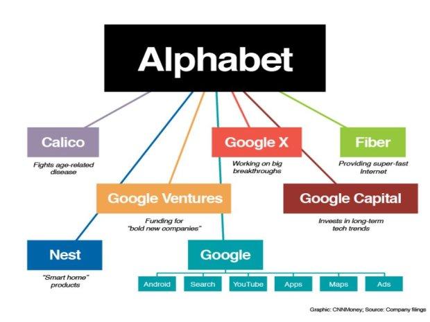 Alphabet, i.e. spółka  nadrzęDNA vs. Google