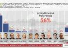 Wybory prezydenckie 2015. Sondaż TNS: Komorowski 46 proc., Duda tylko 24. Kukiz na podium
